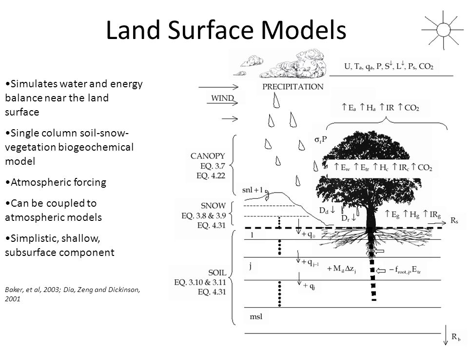 Land Surface Models Simulates water and energy balance near the land surface. Single column soil-snow-vegetation biogeochemical model.