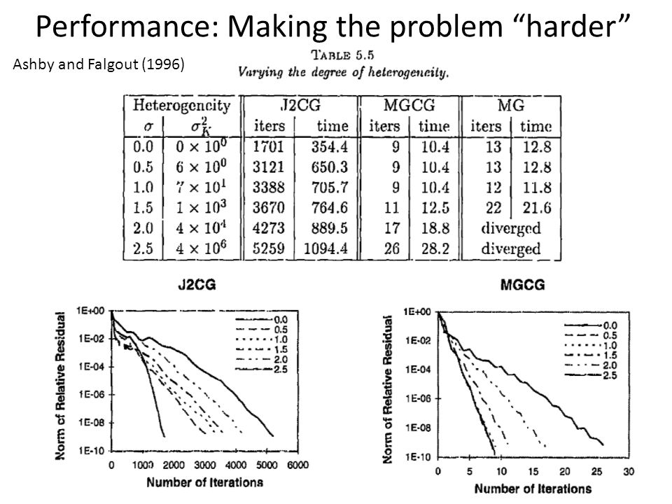 Performance: Making the problem harder