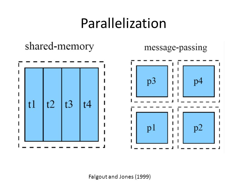 Parallelization Falgout and Jones (1999)