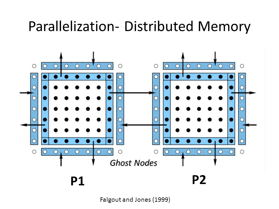 Parallelization- Distributed Memory