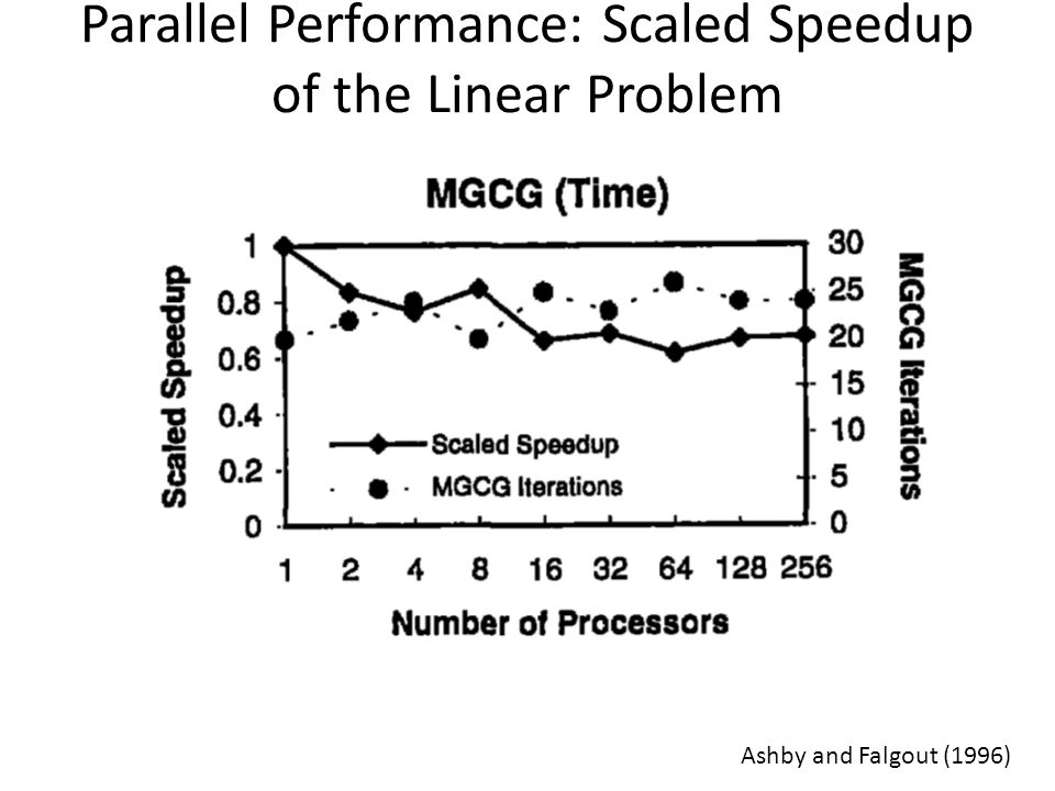 Parallel Performance: Scaled Speedup of the Linear Problem