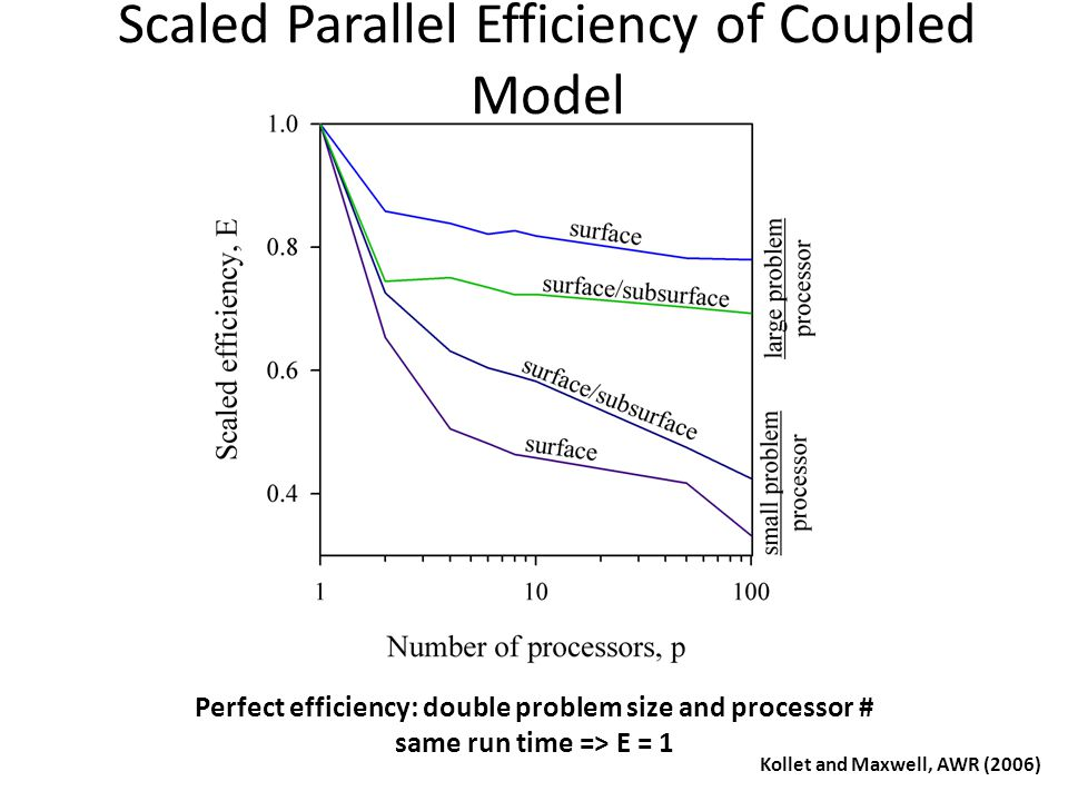 Scaled Parallel Efficiency of Coupled Model