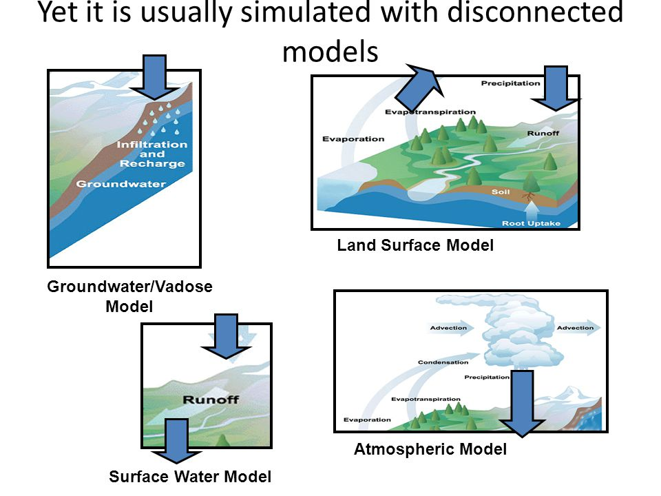 Yet it is usually simulated with disconnected models