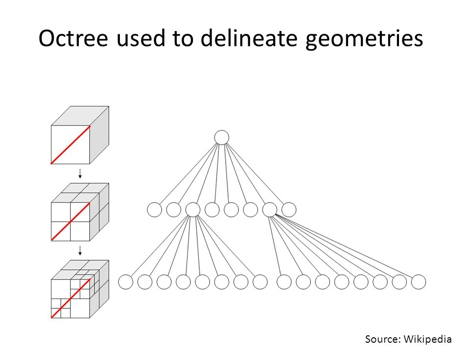 Octree used to delineate geometries