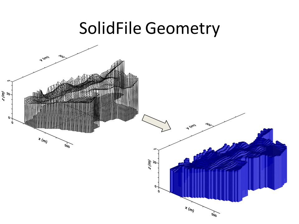 SolidFile Geometry