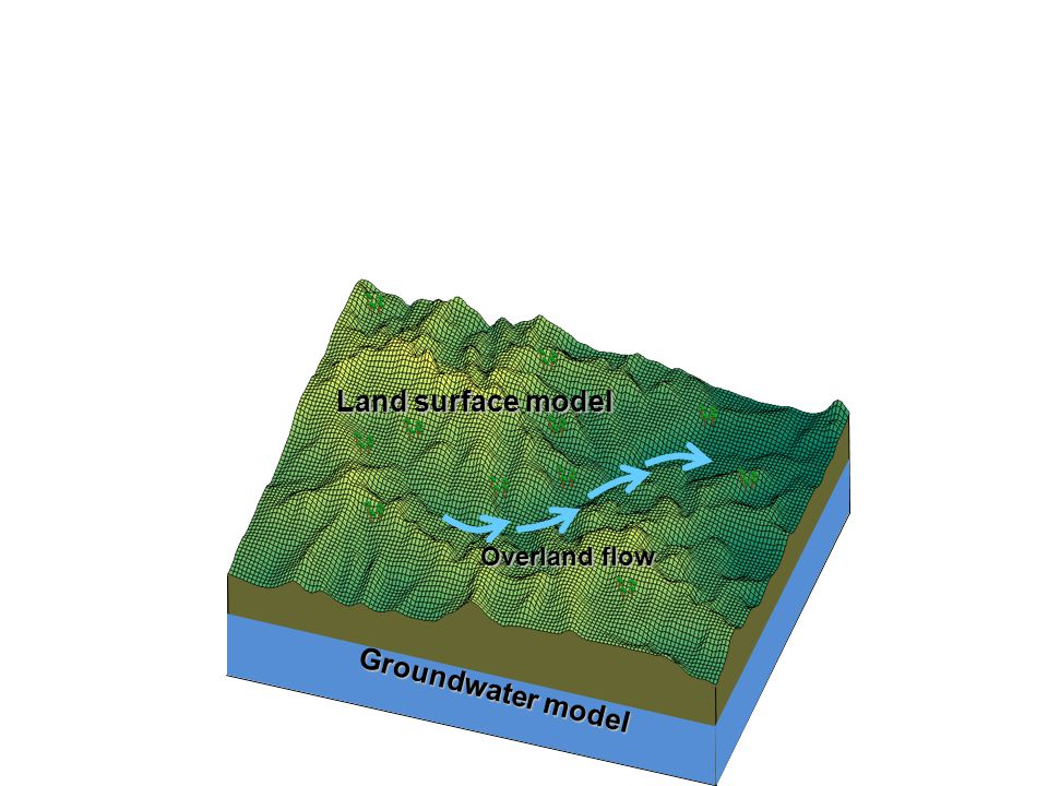 Land surface model Groundwater model