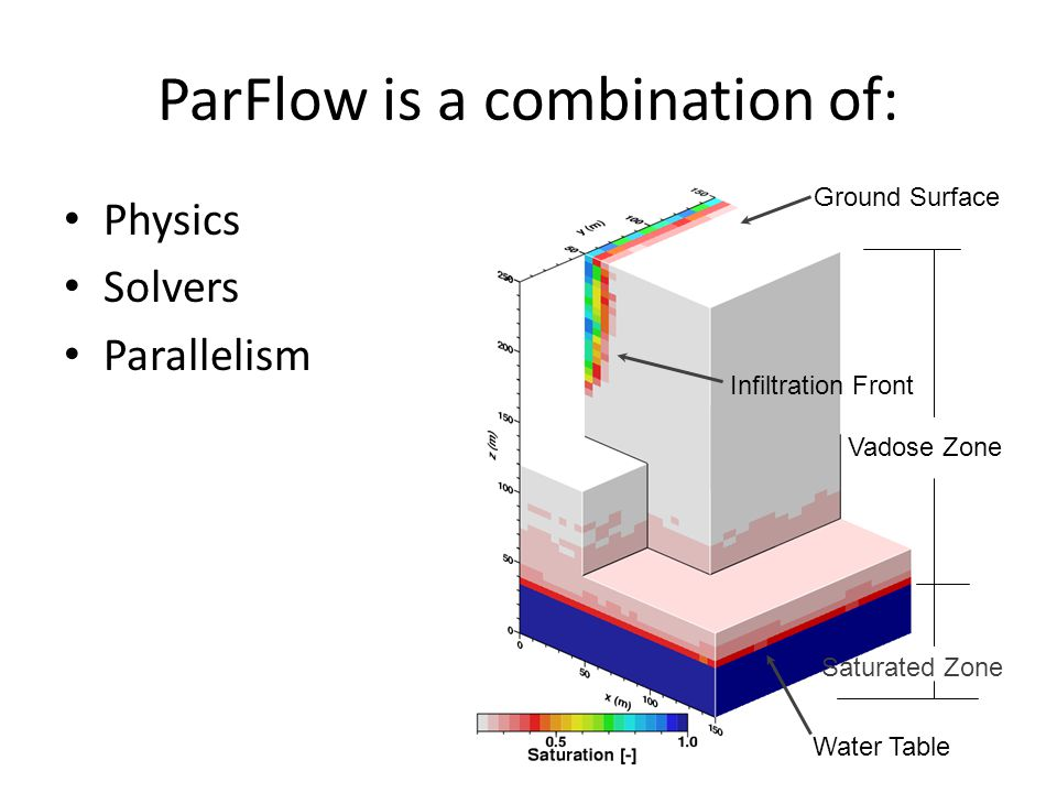 ParFlow is a combination of: