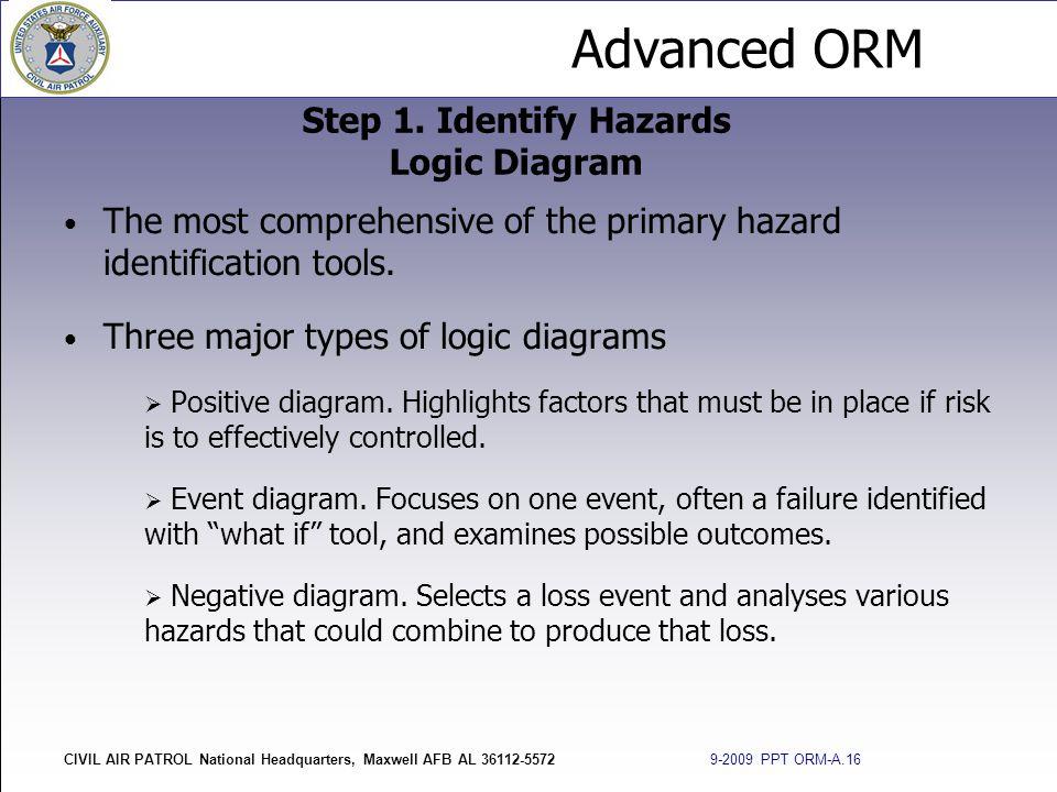 Step 1. Identify Hazards Logic Diagram
