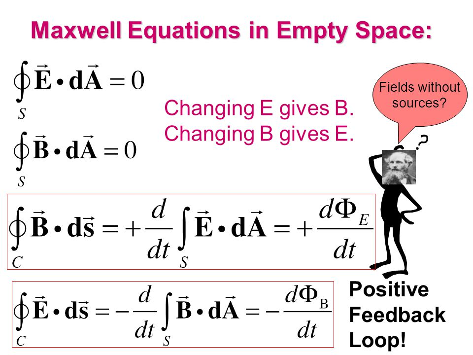 Maxwell Equations in Empty Space: