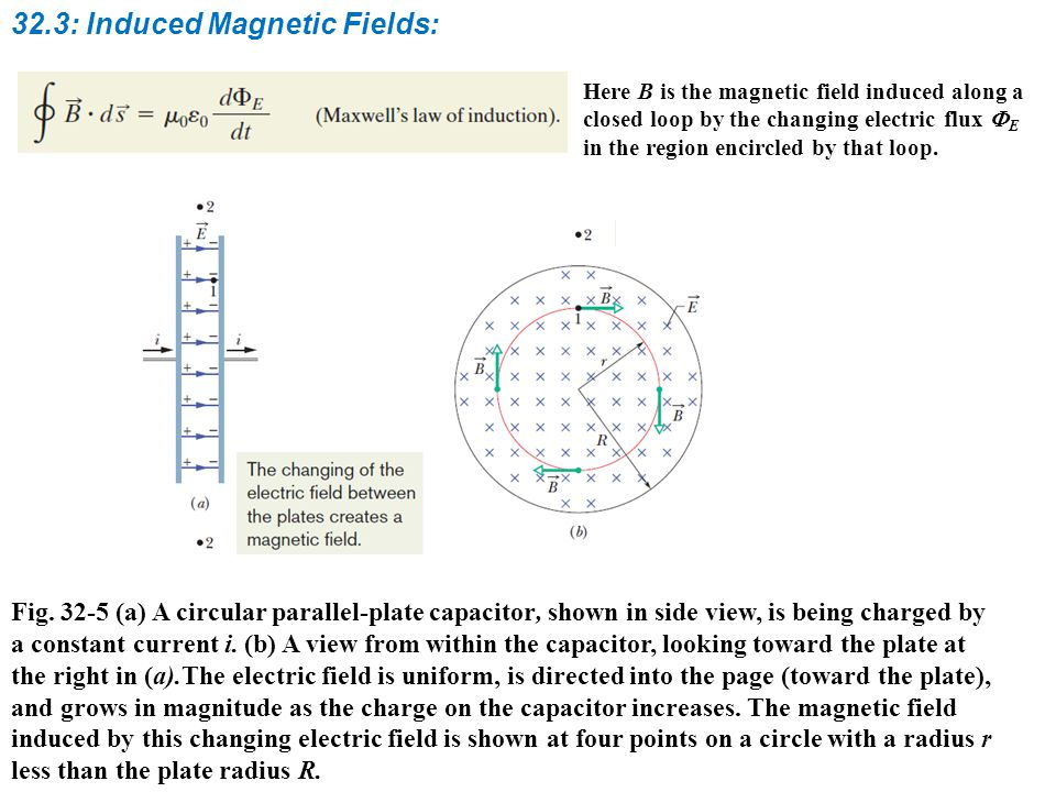 32.3: Induced Magnetic Fields: