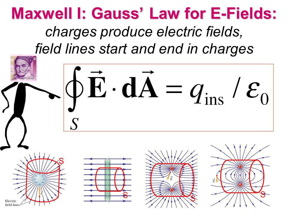 Maxwell I: Gauss' Law for E-Fields: charges produce electric fields, field lines start and end in charges