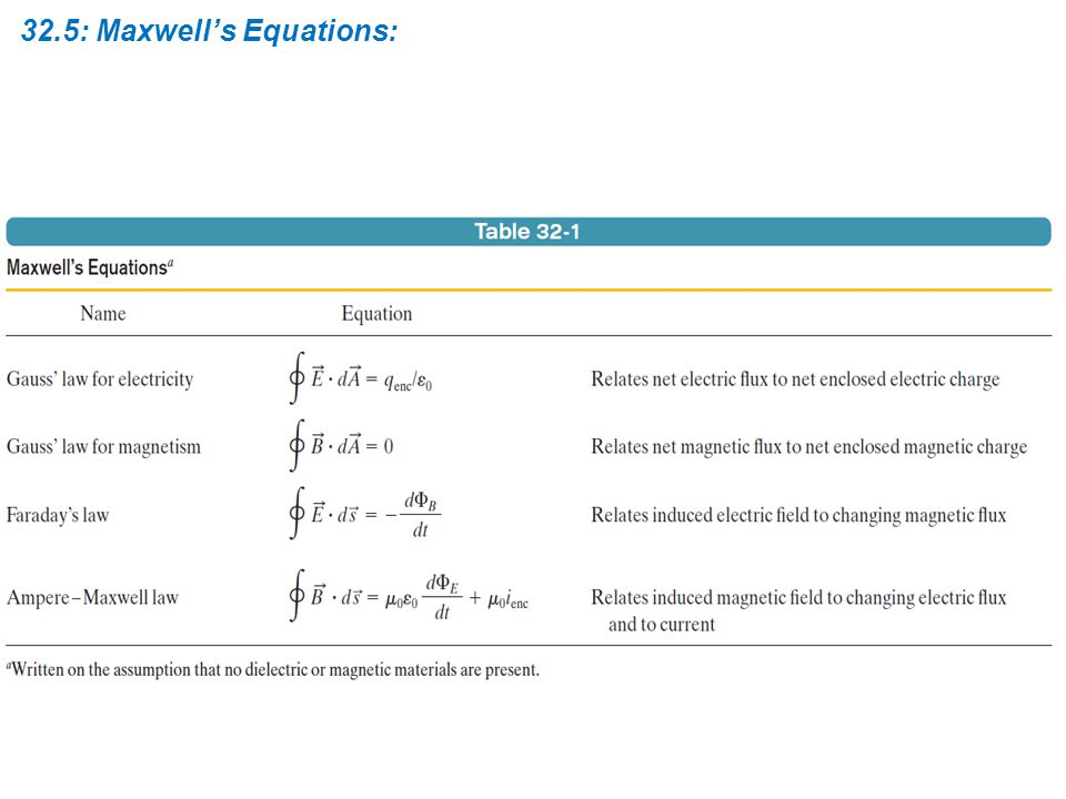 32.5: Maxwell's Equations: