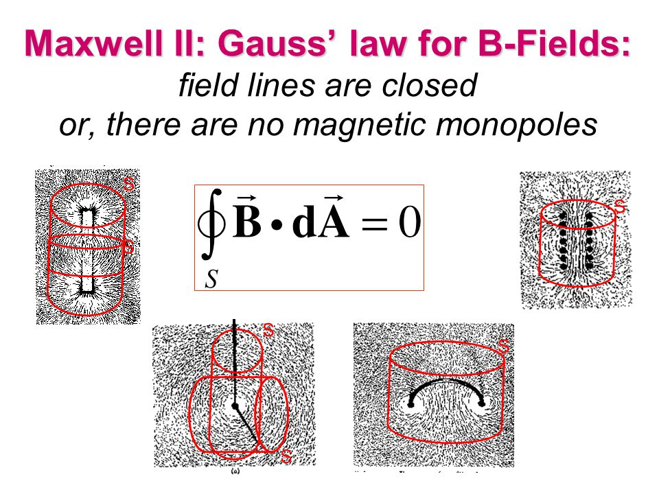 Maxwell II: Gauss' law for B-Fields: field lines are closed or, there are no magnetic monopoles