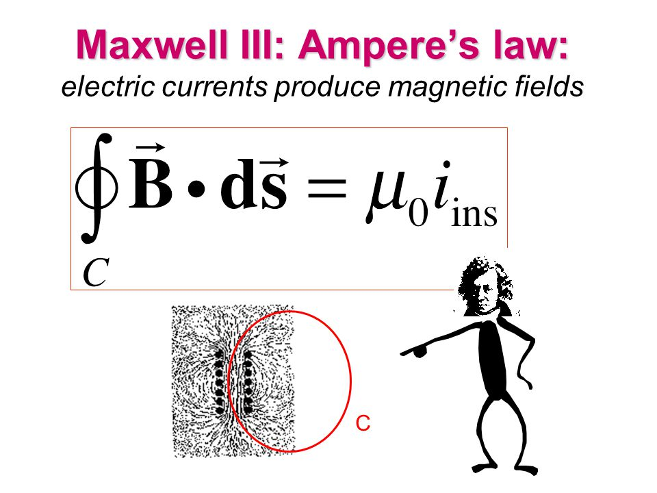 Maxwell III: Ampere's law: electric currents produce magnetic fields