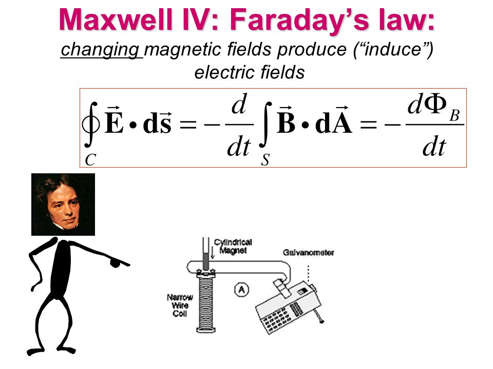 Maxwell IV: Faraday's law: changing magnetic fields produce ( induce ) electric fields
