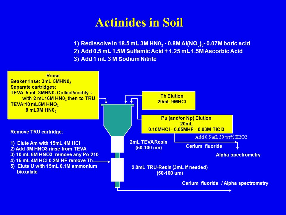 2.0mL TRU-Resin (3mL if needed) Cerium fluoride / Alpha spectrometry