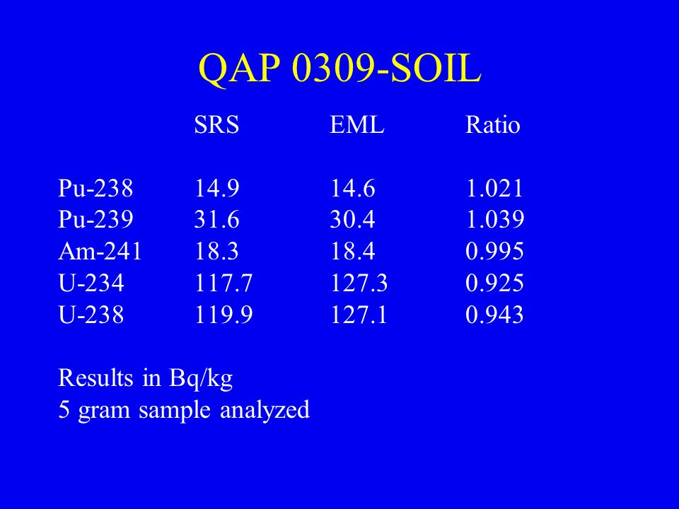 QAP 0309-SOIL SRS EML Ratio. Pu-238 14.9 14.6 1.021. Pu-239 31.6 30.4 1.039. Am-241 18.3 18.4 0.995.