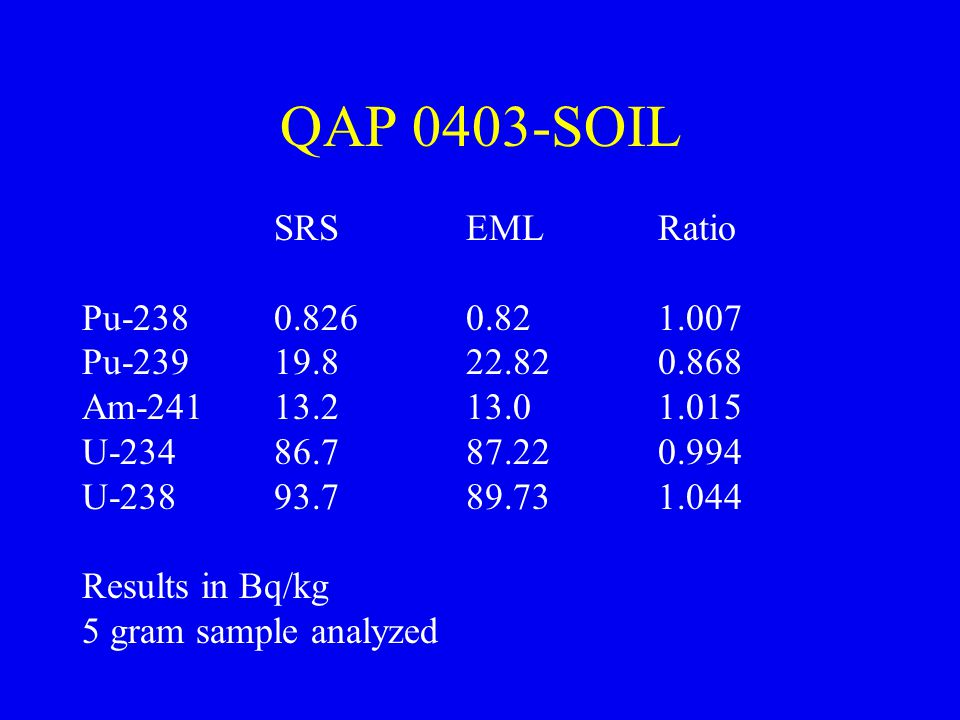 QAP 0403-SOIL SRS EML Ratio. Pu-238 0.826 0.82 1.007. Pu-239 19.8 22.82 0.868. Am-241 13.2 13.0 1.015.