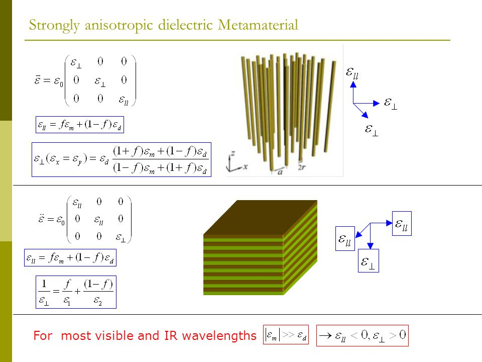 Strongly anisotropic dielectric Metamaterial