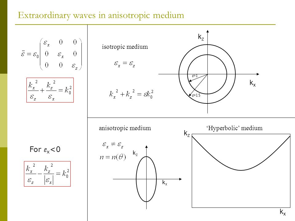 Extraordinary waves in anisotropic medium
