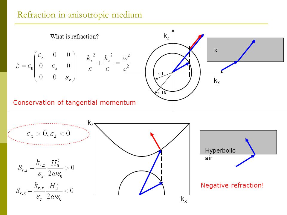 Refraction in anisotropic medium