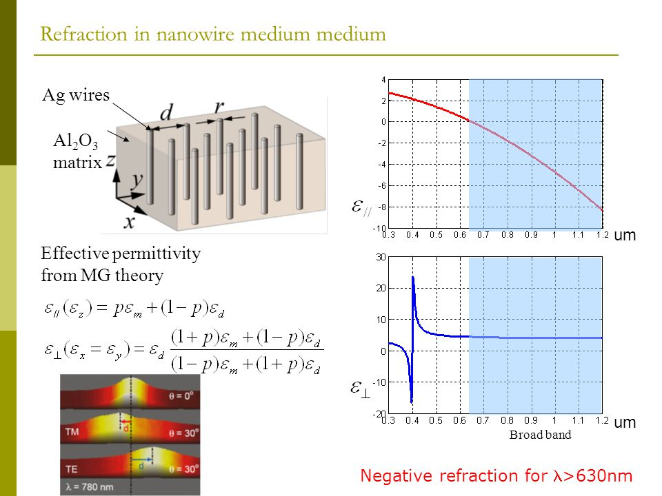 Refraction in nanowire medium medium