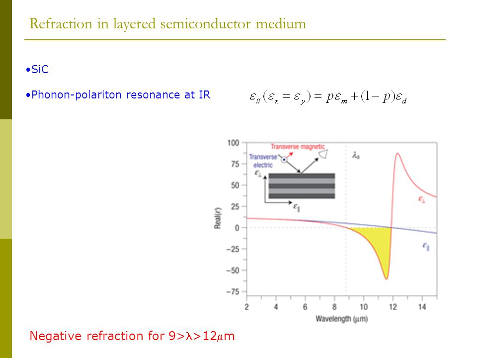 Refraction in layered semiconductor medium