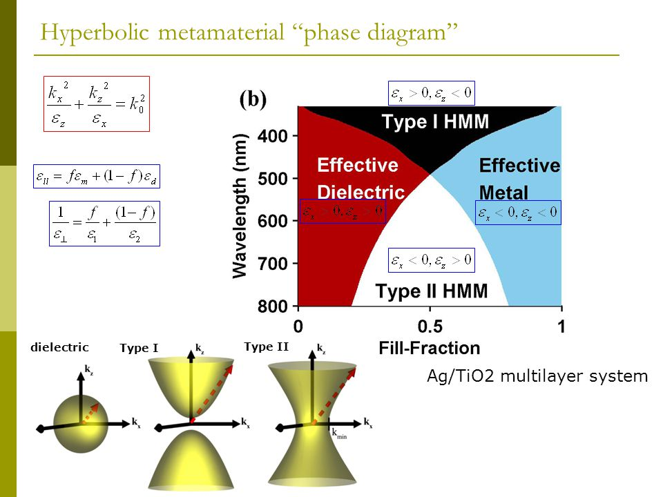 Hyperbolic metamaterial phase diagram