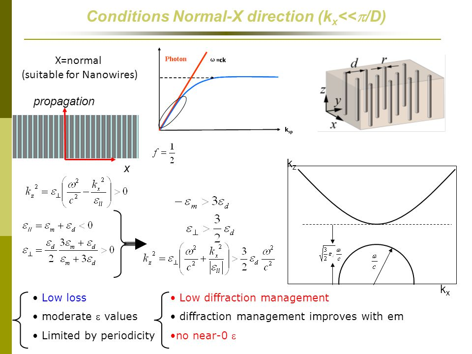 Conditions Normal-X direction (kx<<p/D)