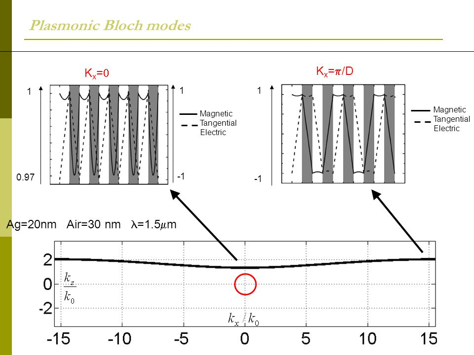 Plasmonic Bloch modes Kx=p/D Kx=0 Ag=20nm Air=30 nm l=1.5mm 1 1 0.97
