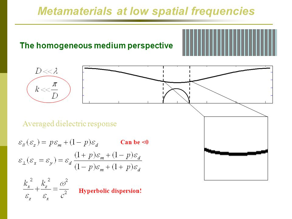 Metamaterials at low spatial frequencies
