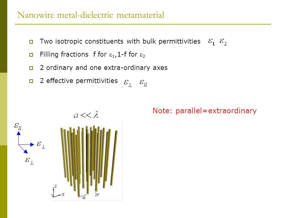 Nanowire metal-dielectric metamaterial