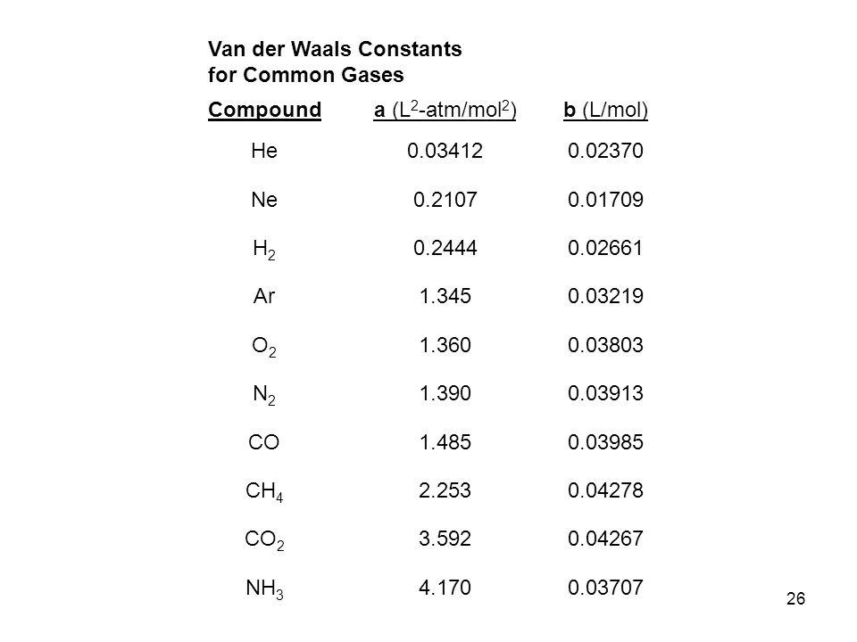 Van der Waals Constants for Common Gases