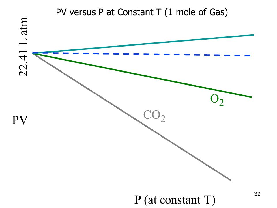 22.41 L atm O2 CO2 PV P (at constant T)