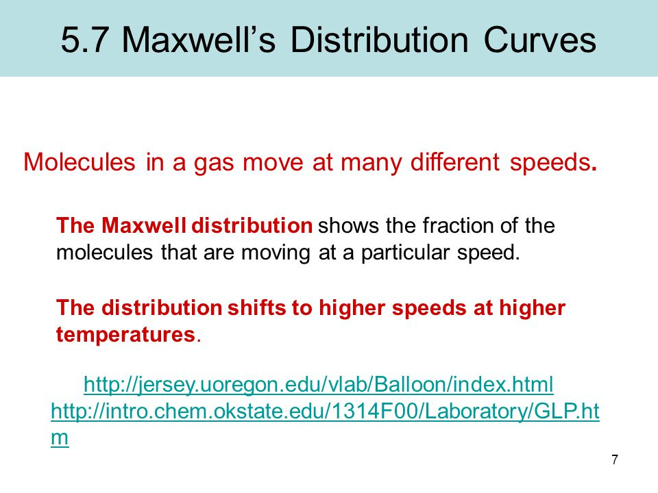 5.7 Maxwell's Distribution Curves