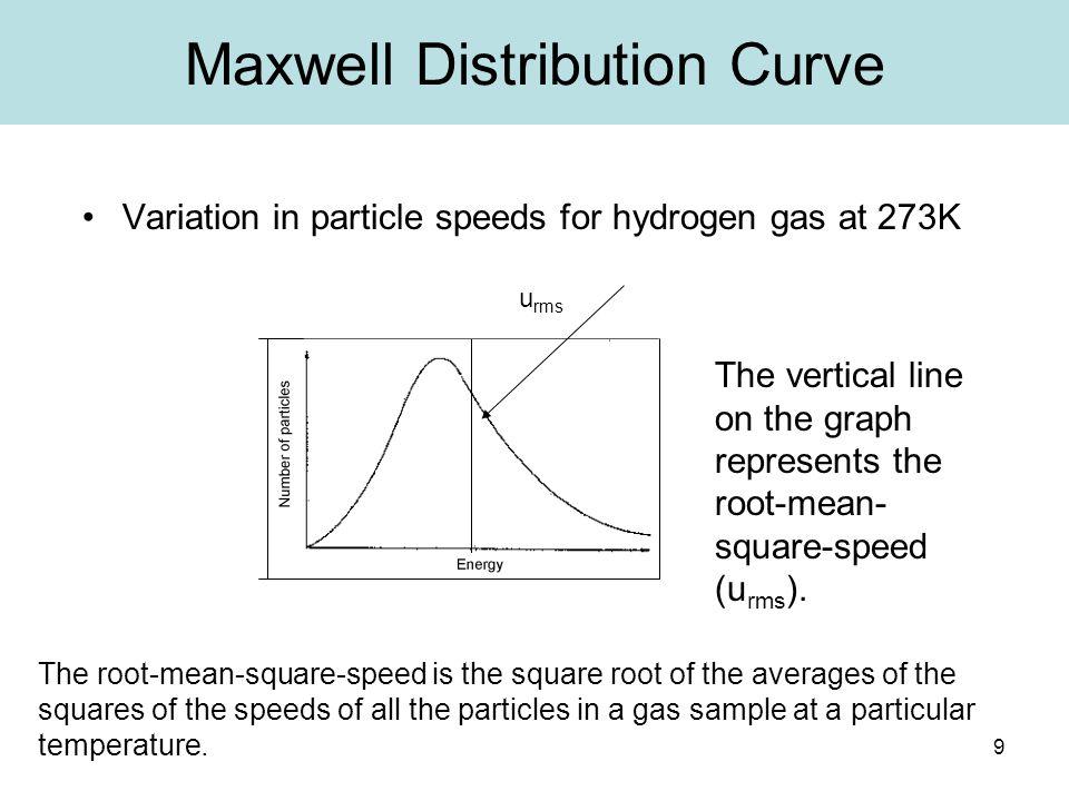 Maxwell Distribution Curve