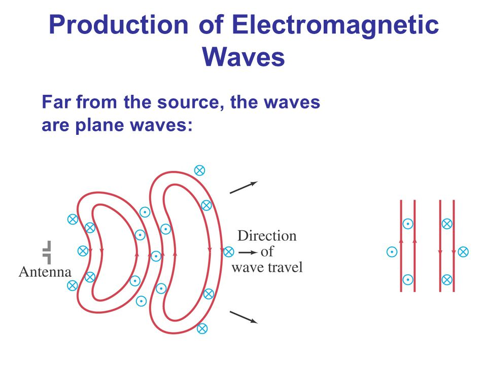 Production of Electromagnetic Waves