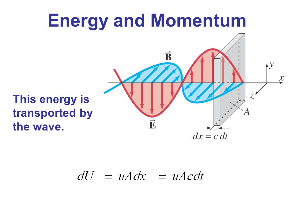 Energy and Momentum This energy is transported by the wave.