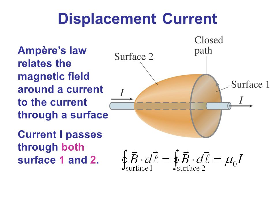 Displacement Current Ampère's law relates the magnetic field around a current to the current through a surface.