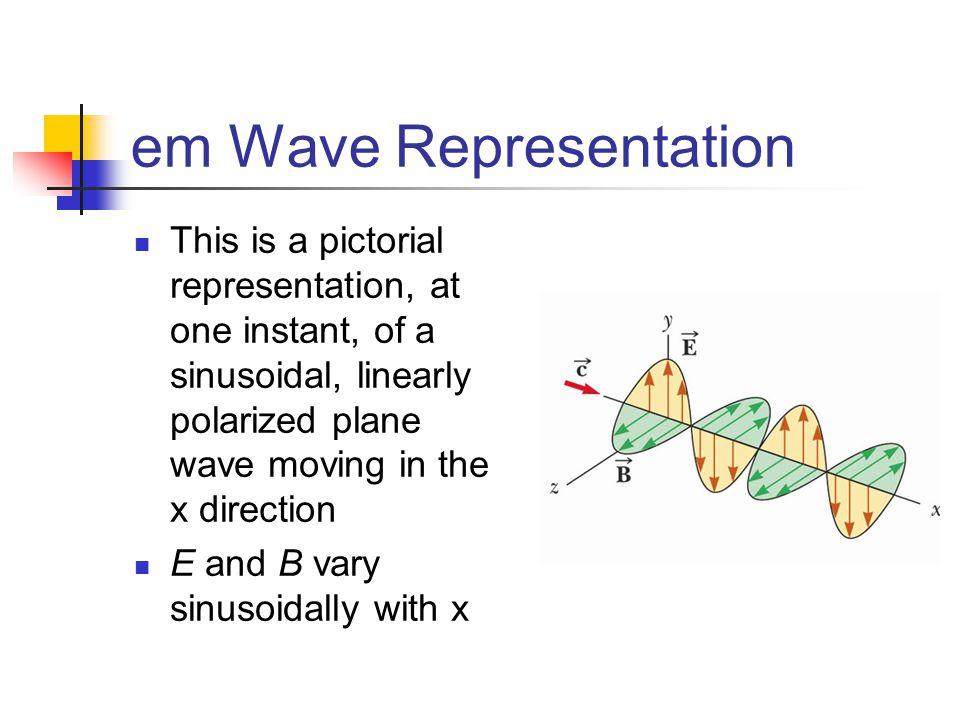 em Wave Representation