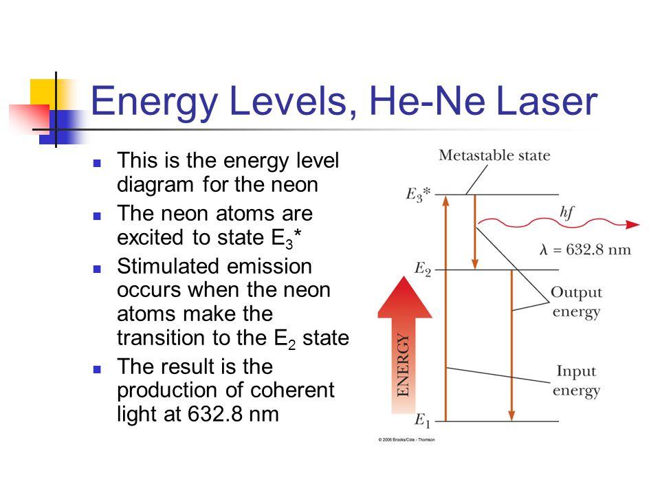 Energy Levels, He-Ne Laser