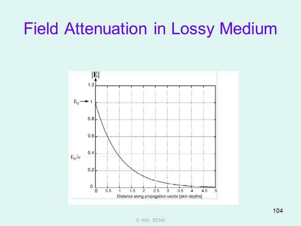 Field Attenuation in Lossy Medium