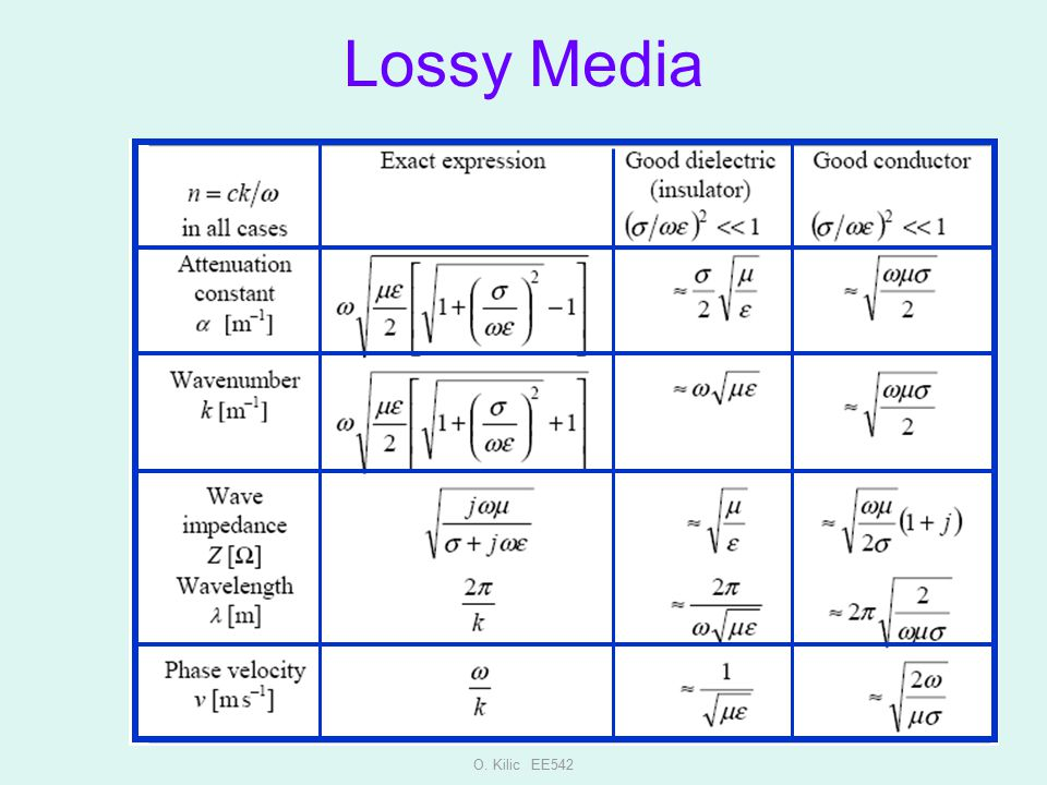 Lossy Media O. Kilic EE542