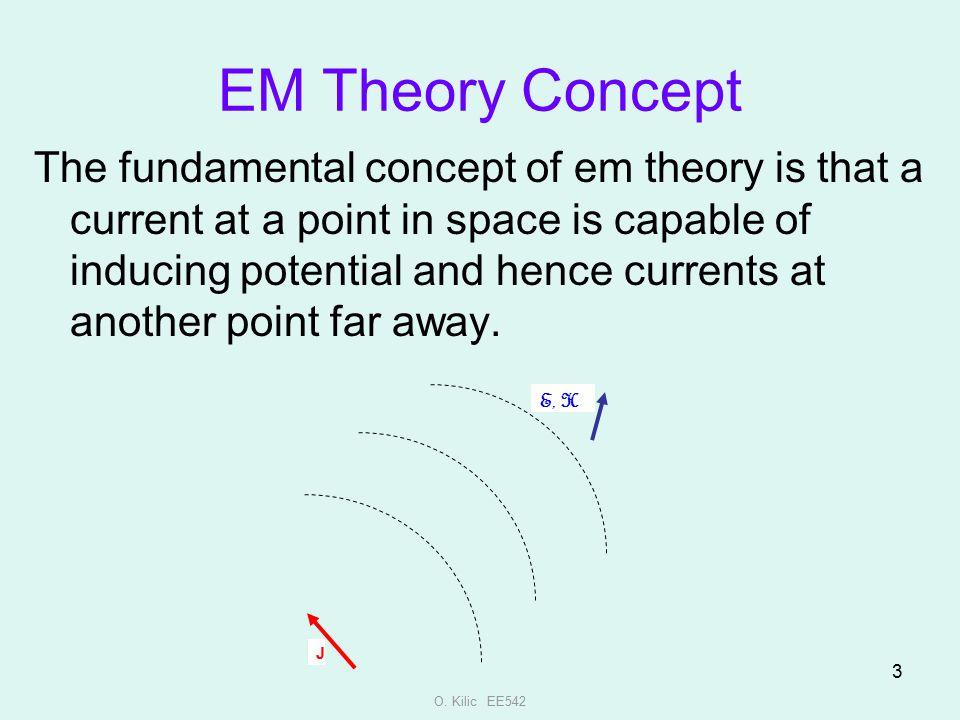 EM Theory Concept