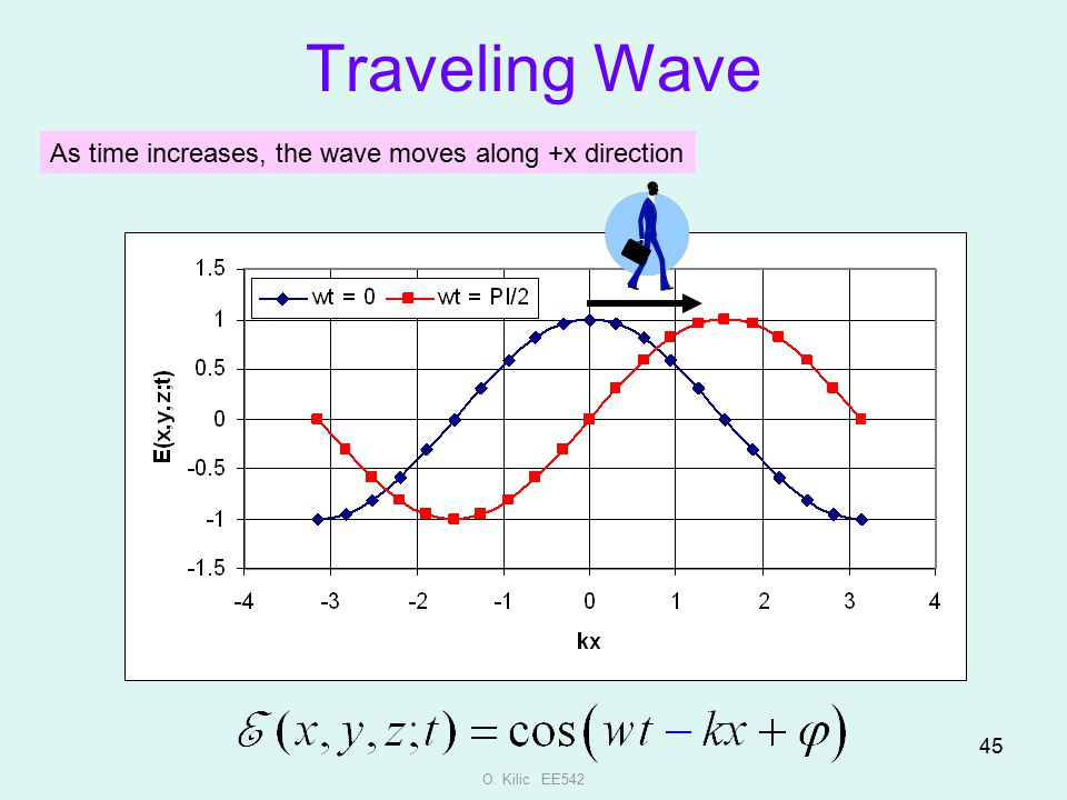 Traveling Wave As time increases, the wave moves along +x direction