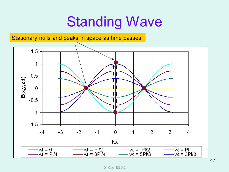 Standing Wave Stationary nulls and peaks in space as time passes.