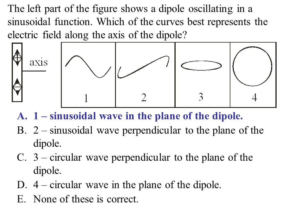 The left part of the figure shows a dipole oscillating in a sinusoidal function. Which of the curves best represents the electric field along the axis of the dipole