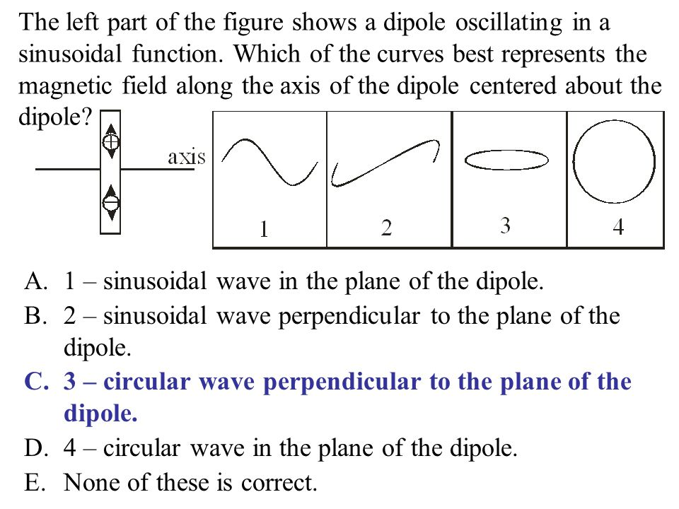 The left part of the figure shows a dipole oscillating in a sinusoidal function. Which of the curves best represents the magnetic field along the axis of the dipole centered about the dipole