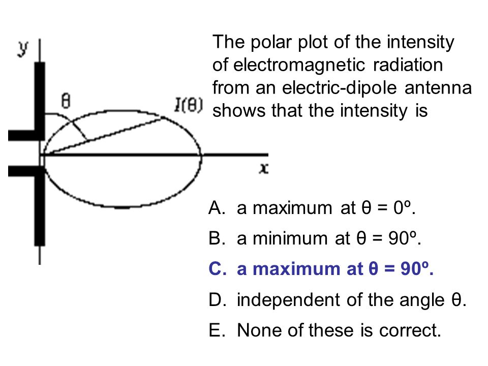The polar plot of the intensity of electromagnetic radiation from an electric-dipole antenna shows that the intensity is