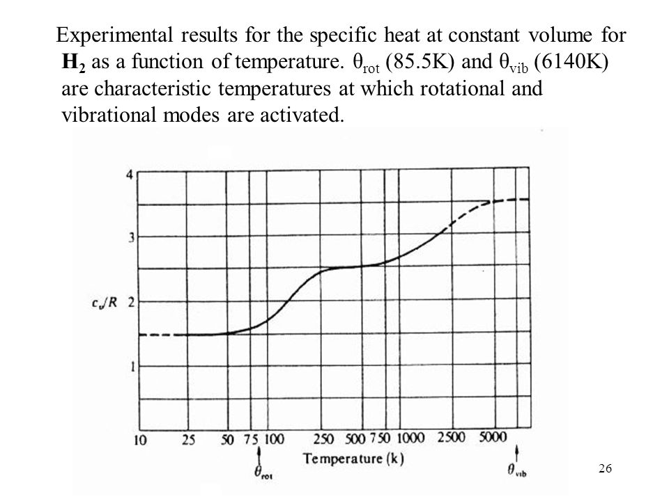 Experimental results for the specific heat at constant volume for